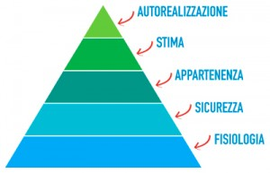 Piramide di Maslow - LifeEvolutionSystem