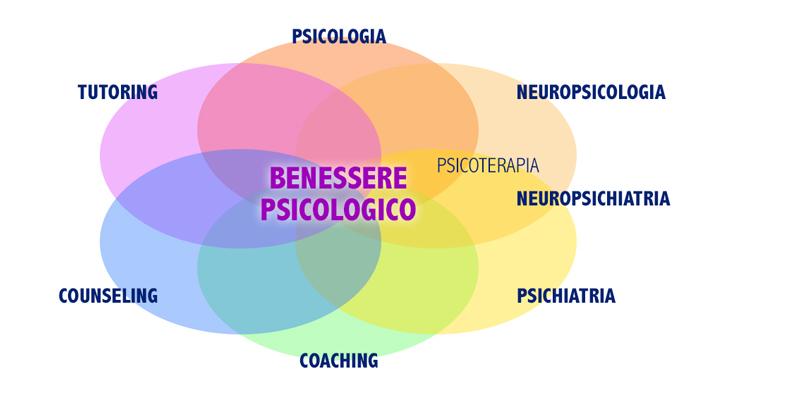 Benessere Psicologico